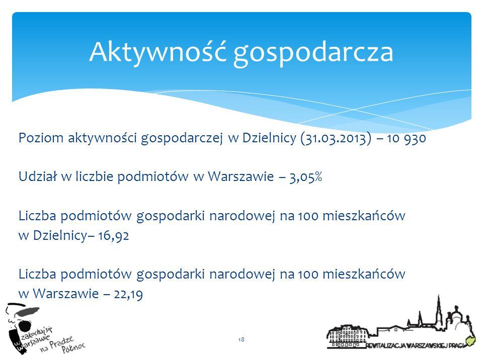 Poziom aktywności gospodarczej w Dzielnicy (31.03.2013) – 10 930 Udział w liczbie podmiotów w Warszawie – 3,05% Liczba podmiotów gospodarki narodowej