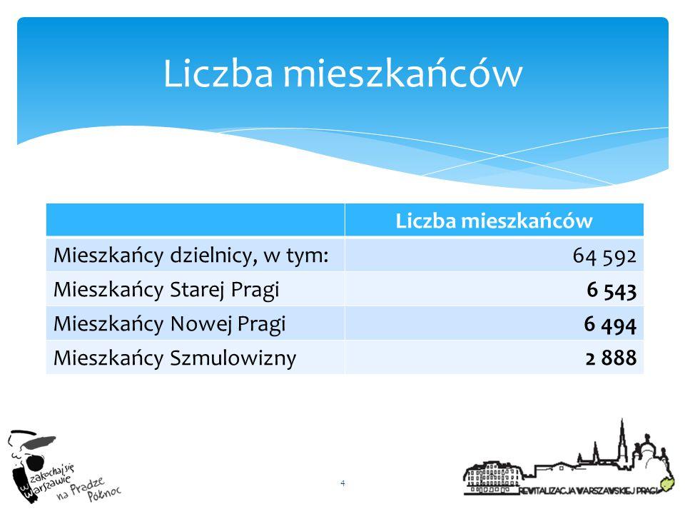 4 Liczba mieszkańców Mieszkańcy dzielnicy, w tym:64 592 Mieszkańcy Starej Pragi6 543 Mieszkańcy Nowej Pragi6 494 Mieszkańcy Szmulowizny2 888