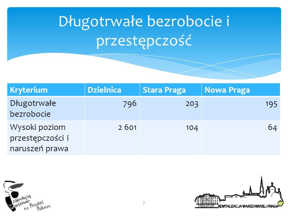 KryteriumDzielnicaStara PragaNowa Praga Długotrwałe bezrobocie 796203195 Wysoki poziom przestępczości i naruszeń prawa 2 60110464 7 Długotrwałe bezrob