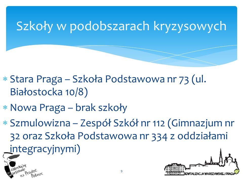  Stara Praga – Szkoła Podstawowa nr 73 (ul. Białostocka 10/8)  Nowa Praga – brak szkoły  Szmulowizna – Zespół Szkół nr 112 (Gimnazjum nr 32 oraz Sz