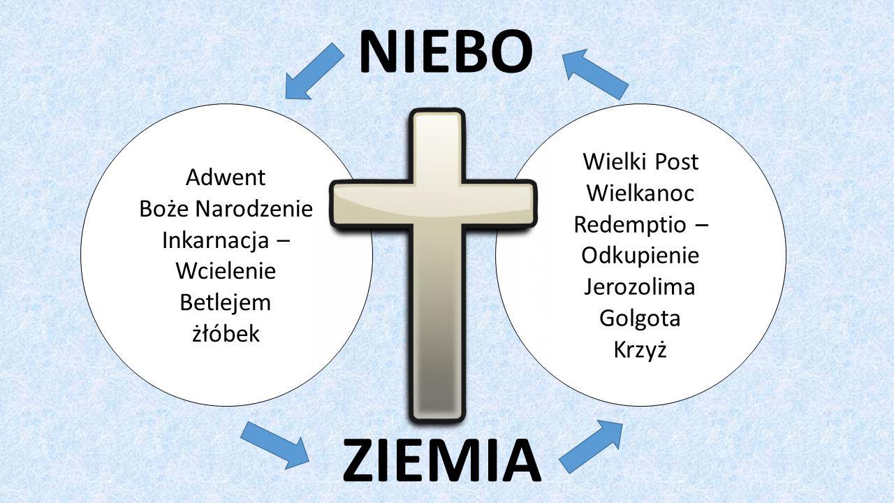 NIEBO ZIEMIA Adwent Boże Narodzenie Inkarnacja – Wcielenie Betlejem żłóbek Wielki Post Wielkanoc Redemptio – Odkupienie Jerozolima Golgota Krzyż