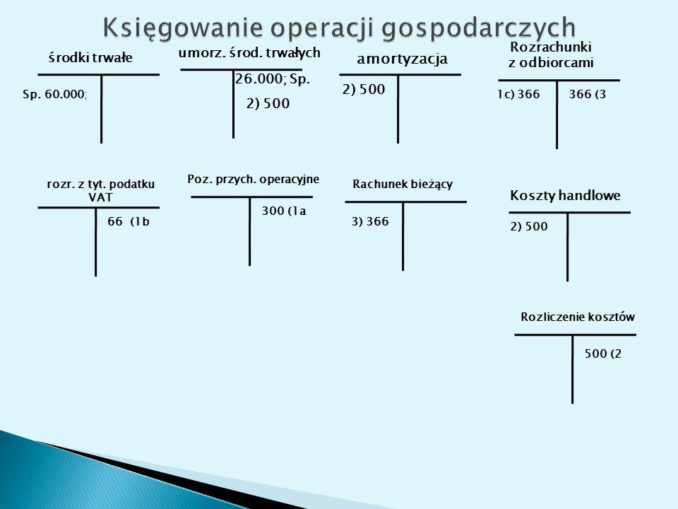 środki trwałe Sp. 60.000; umorz. środ. trwałych amortyzacja 26.000; Sp.