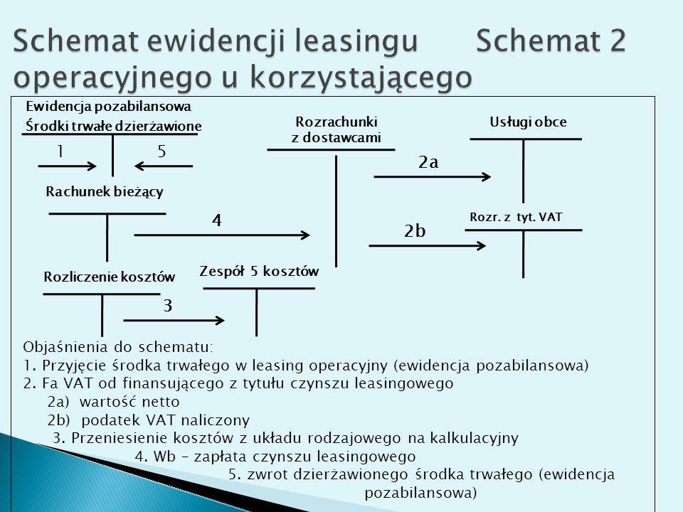 Ewidencja pozabilansowa Środki trwałe dzierżawione Rozrachunki z dostawcami Usługi obce Rachunek bieżący 2a 4 Objaśnienia do schematu: 1.
