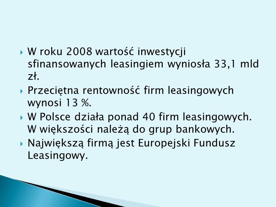  W roku 2008 wartość inwestycji sfinansowanych leasingiem wyniosła 33,1 mld zł.  Przeciętna rentowność firm leasingowych wynosi 13 %.  W Polsce dzi