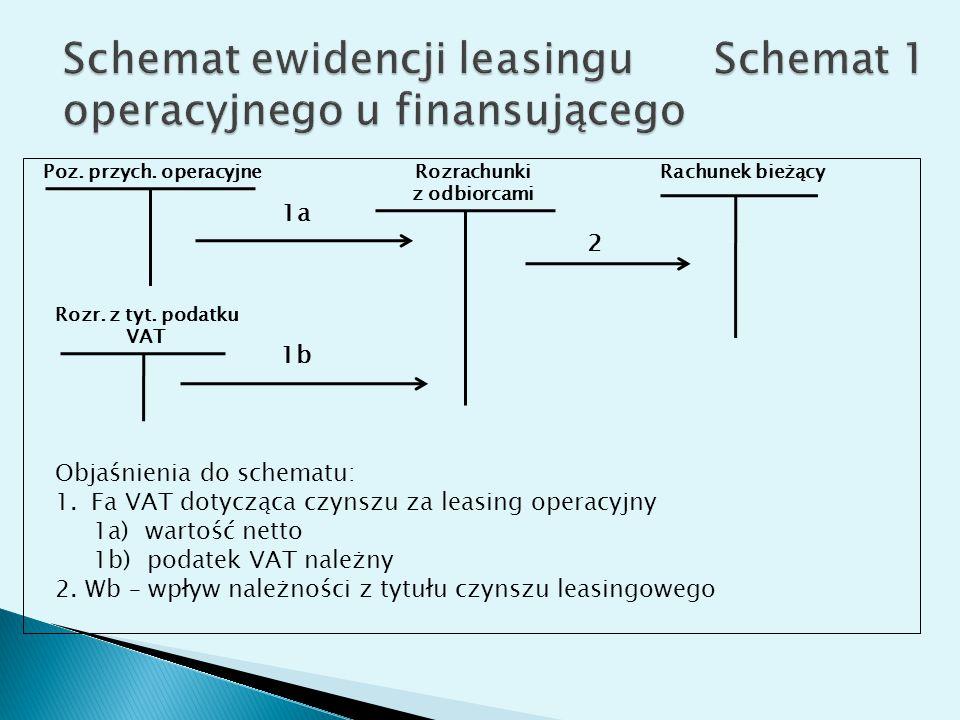 Poz. przych. operacyjne Rozrachunki z odbiorcami Rachunek bieżący Rozr. z tyt. podatku VAT 1a 2 1b Objaśnienia do schematu: 1.Fa VAT dotycząca czynszu