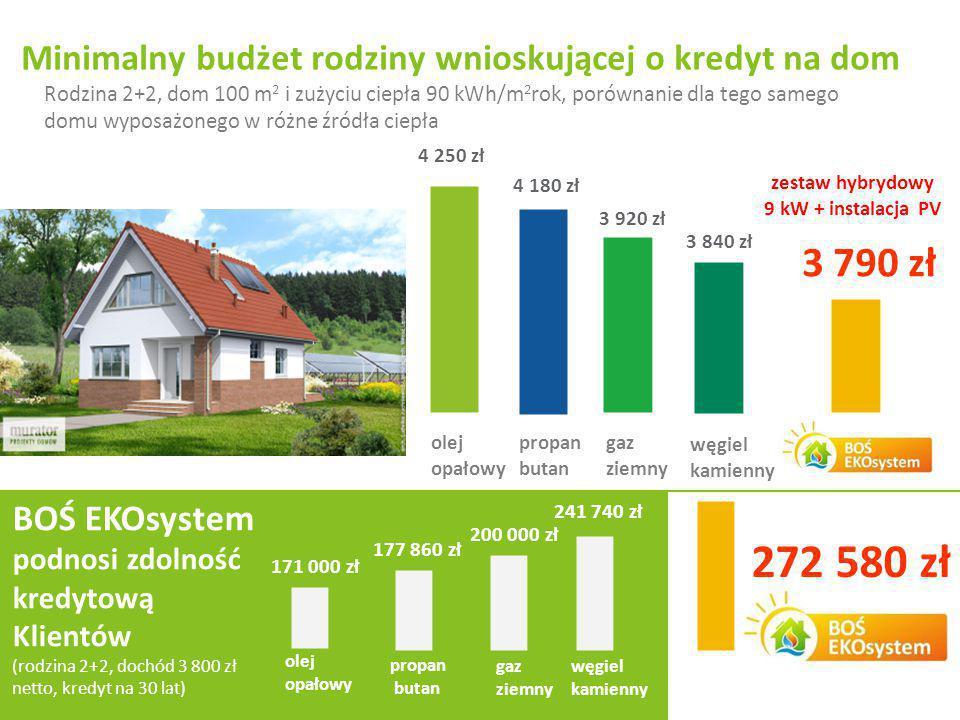 Slajd 16 z 22 Rodzina 2+2, dom 100 m 2 i zużyciu ciepła 90 kWh/m 2 rok, porównanie dla tego samego domu wyposażonego w różne źródła ciepła Minimalny b