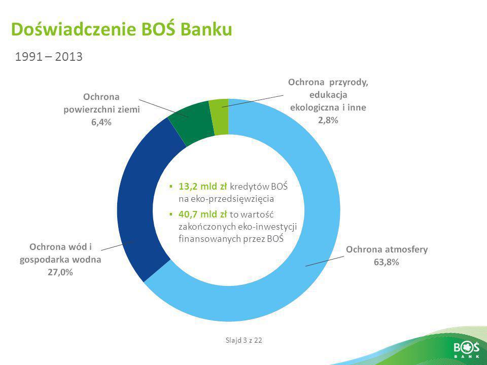 Slajd 3 z 22  13,2 mld zł kredytów BOŚ na eko-przedsięwzięcia  40,7 mld zł to wartość zakończonych eko-inwestycji finansowanych przez BOŚ Doświadcze