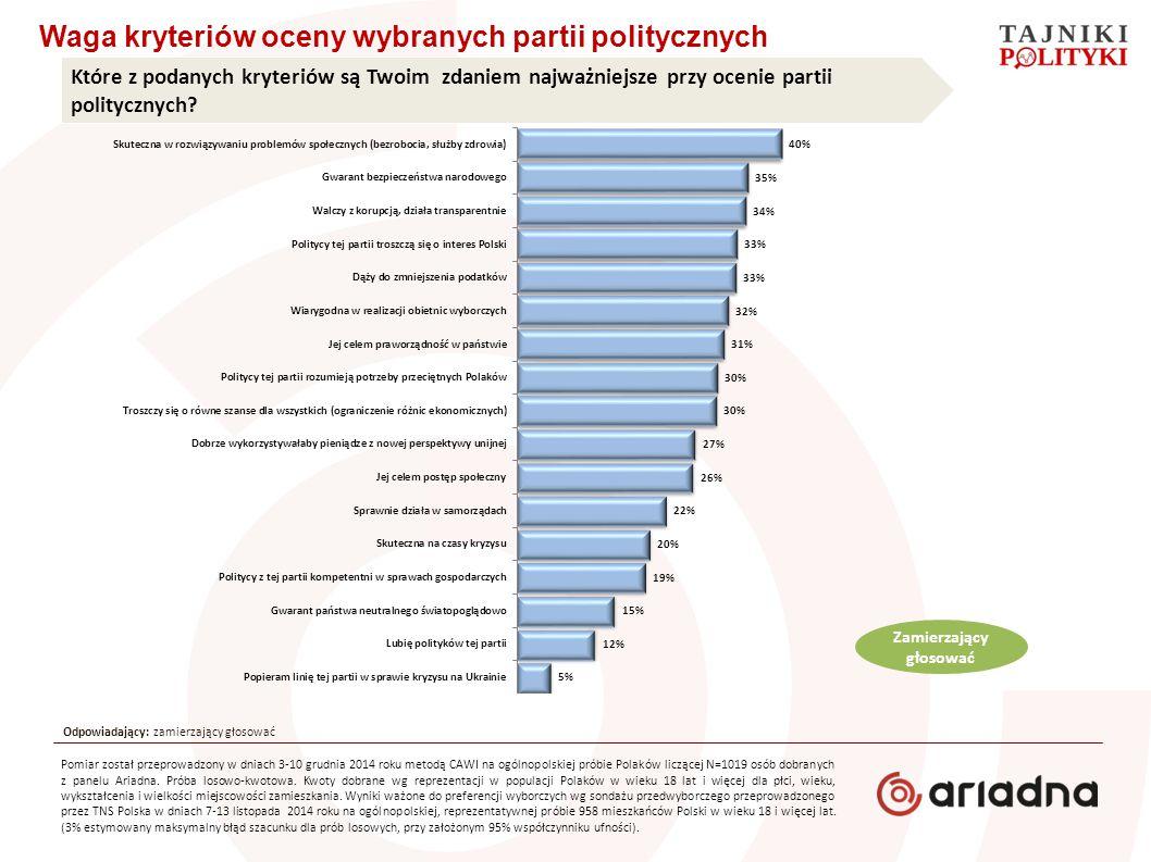 Waga kryteriów oceny wybranych partii politycznych Które z podanych kryteriów są Twoim zdaniem najważniejsze przy ocenie partii politycznych? Zamierza