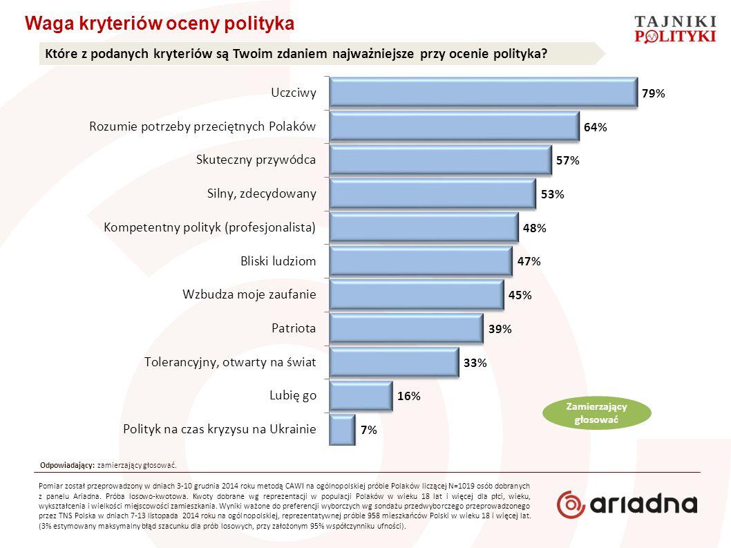 Waga kryteriów oceny polityka Które z podanych kryteriów są Twoim zdaniem najważniejsze przy ocenie polityka.