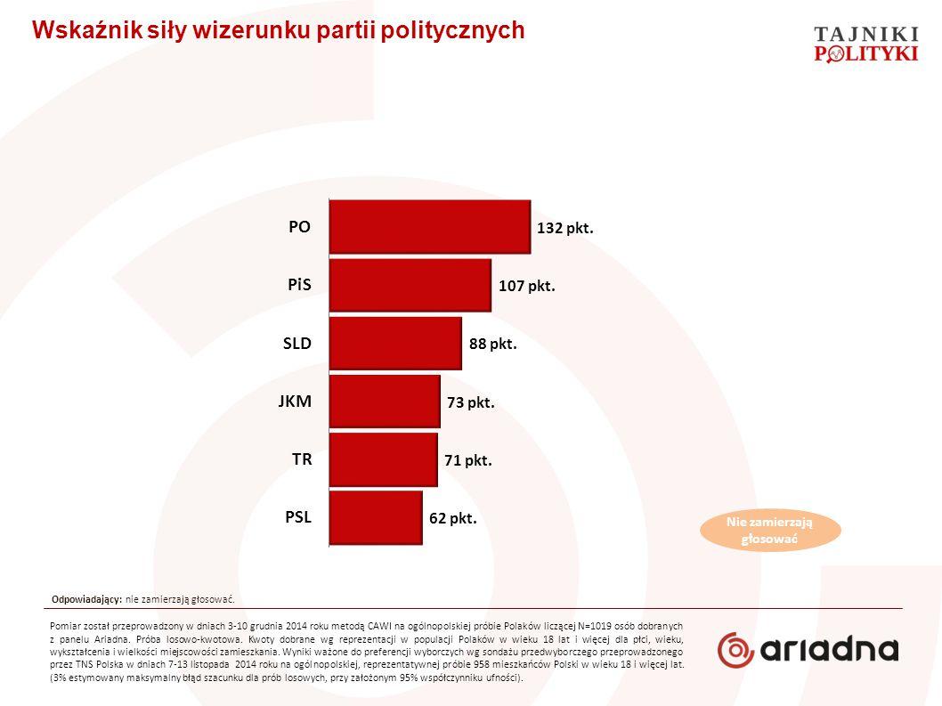 Wskaźnik siły wizerunku partii politycznych Pomiar został przeprowadzony w dniach 3-10 grudnia 2014 roku metodą CAWI na ogólnopolskiej próbie Polaków liczącej N=1019 osób dobranych z panelu Ariadna.