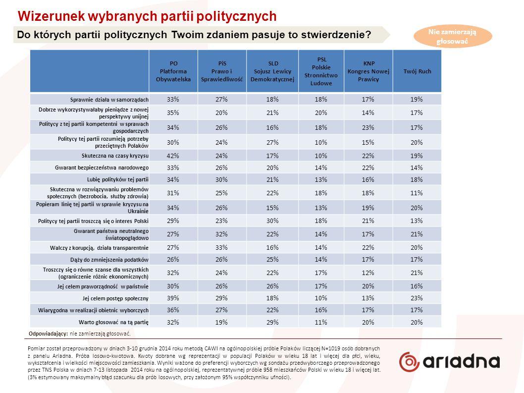 Do których partii politycznych Twoim zdaniem pasuje to stwierdzenie? Wizerunek wybranych partii politycznych PO Platforma Obywatelska PiS Prawo i Spra