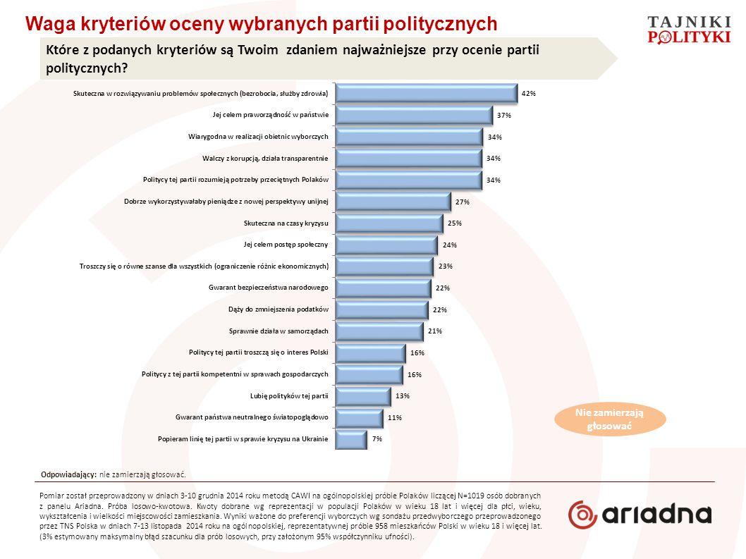 Waga kryteriów oceny wybranych partii politycznych Które z podanych kryteriów są Twoim zdaniem najważniejsze przy ocenie partii politycznych? Pomiar z