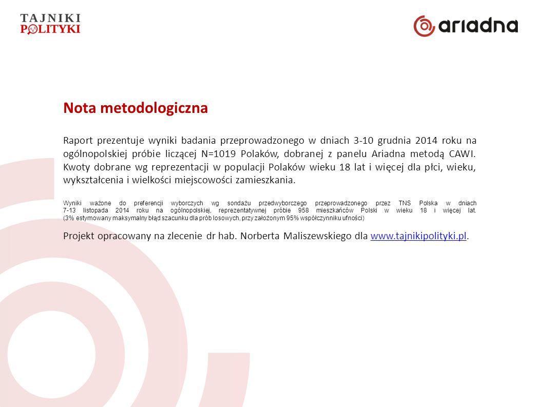 Nota metodologiczna Raport prezentuje wyniki badania przeprowadzonego w dniach 3-10 grudnia 2014 roku na ogólnopolskiej próbie liczącej N=1019 Polaków, dobranej z panelu Ariadna metodą CAWI.