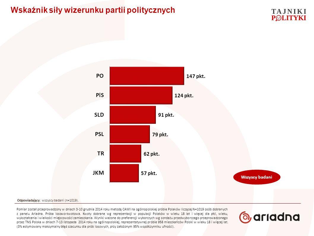Wskaźnik siły wizerunku partii politycznych Wszyscy badani Odpowiadający: wszyscy badani (n=1019). Pomiar został przeprowadzony w dniach 3-10 grudnia