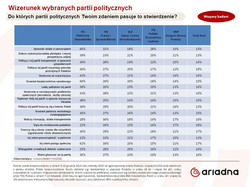 Do których partii politycznych Twoim zdaniem pasuje to stwierdzenie? Wizerunek wybranych partii politycznych Odpowiadający: wszyscy badani (n=1019). P