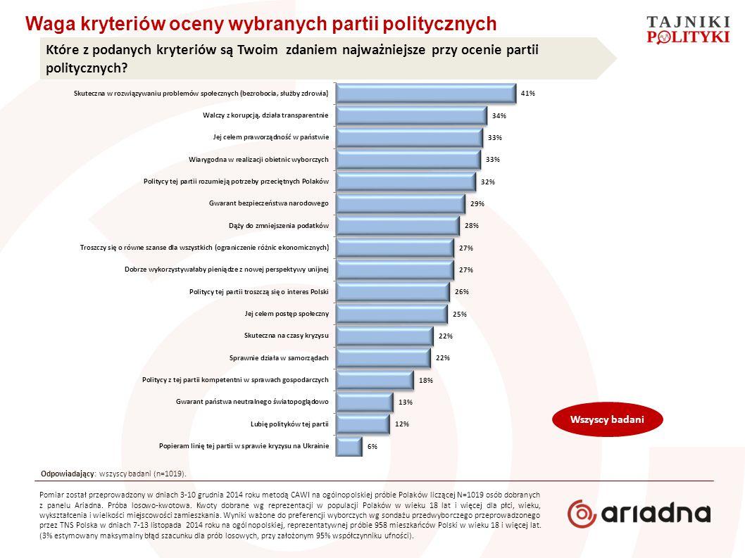 Waga kryteriów oceny wybranych partii politycznych Które z podanych kryteriów są Twoim zdaniem najważniejsze przy ocenie partii politycznych? Wszyscy