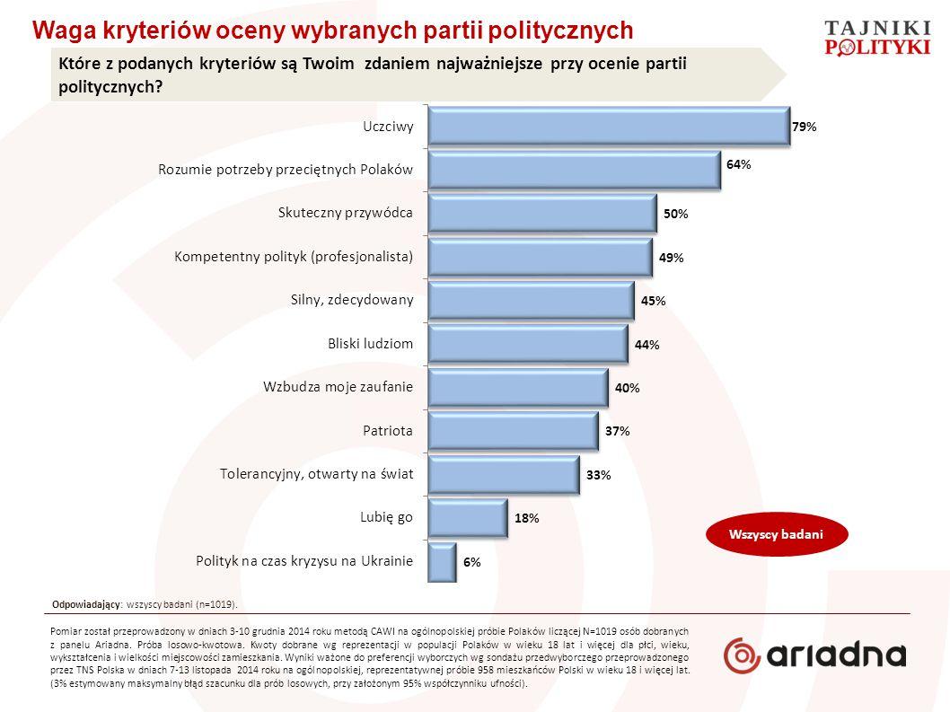 Waga kryteriów oceny wybranych partii politycznych Które z podanych kryteriów są Twoim zdaniem najważniejsze przy ocenie partii politycznych? Odpowiad