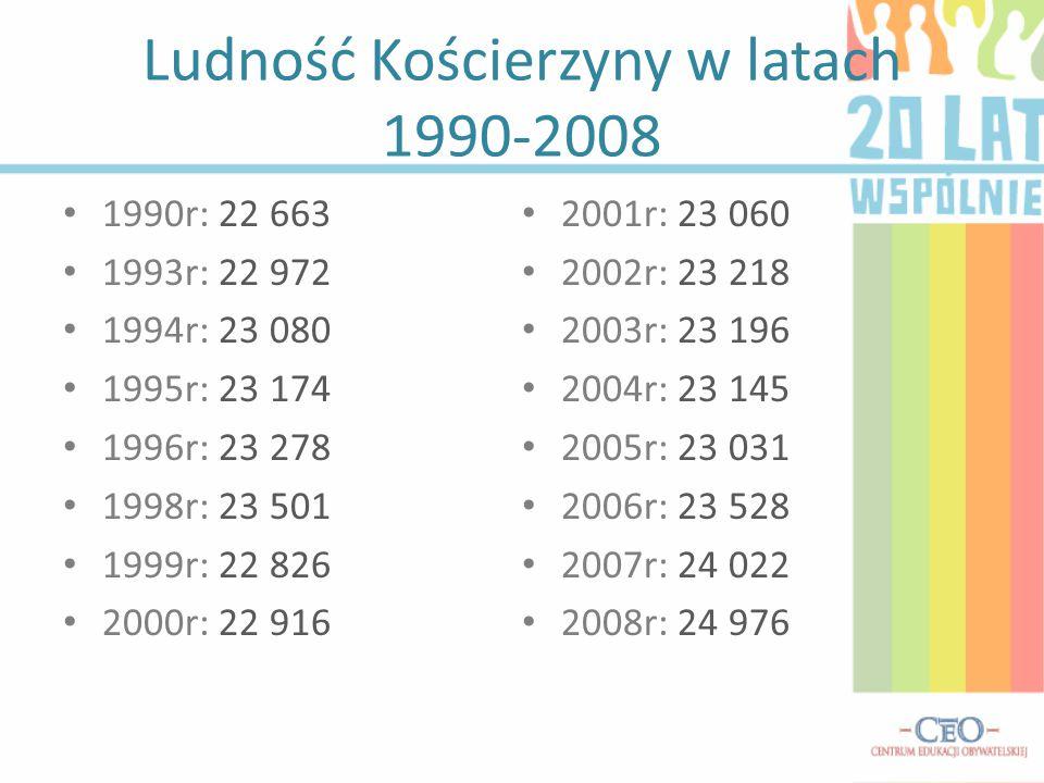 Podpisanie umowy partnerskiej między Kościerzyną a Pryłukami Uroczysta sesja Rady Miasta odbyła się 26 sierpnia 2005 r.