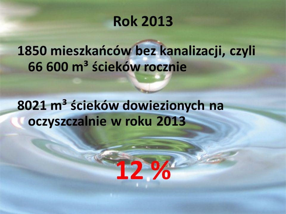 Rok 2013 1850 mieszkańców bez kanalizacji, czyli 66 600 m³ ścieków rocznie 8021 m³ ścieków dowiezionych na oczyszczalnie w roku 2013 12 %