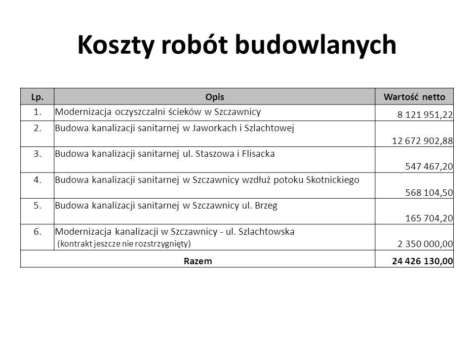 Koszty robót budowlanych Lp.OpisWartość netto 1.Modernizacja oczyszczalni ścieków w Szczawnicy 8 121 951,22 2.Budowa kanalizacji sanitarnej w Jaworkac
