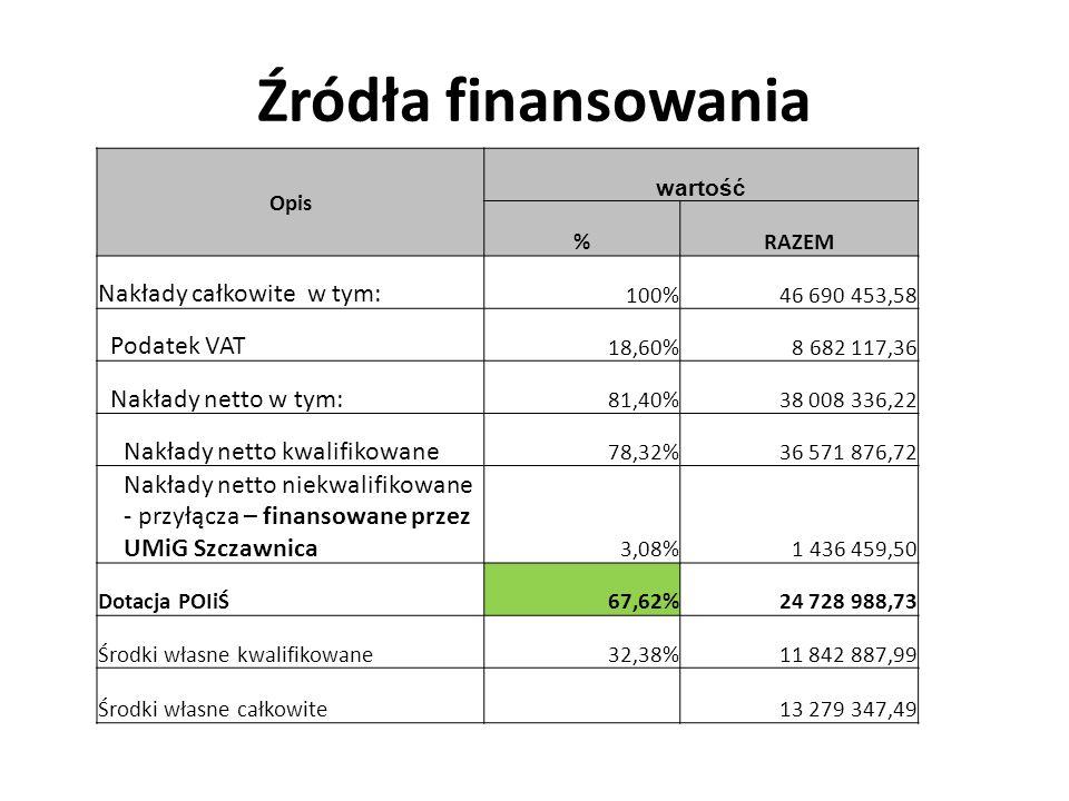 Źródła finansowania Opis wartość %RAZEM Nakłady całkowite w tym: 100%46 690 453,58 Podatek VAT 18,60%8 682 117,36 Nakłady netto w tym: 81,40%38 008 336,22 Nakłady netto kwalifikowane 78,32%36 571 876,72 Nakłady netto niekwalifikowane - przyłącza – finansowane przez UMiG Szczawnica 3,08%1 436 459,50 Dotacja POIiŚ67,62%24 728 988,73 Środki własne kwalifikowane32,38%11 842 887,99 Środki własne całkowite 13 279 347,49