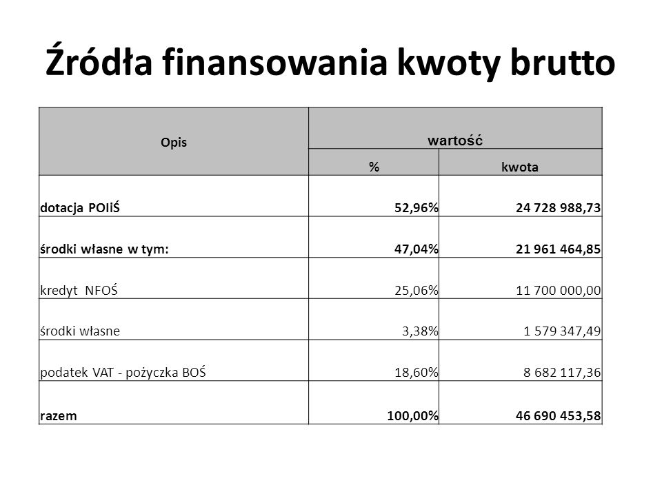 Źródła finansowania kwoty brutto Opis wartość %kwota dotacja POIiŚ52,96%24 728 988,73 środki własne w tym:47,04%21 961 464,85 kredyt NFOŚ25,06%11 700 000,00 środki własne3,38%1 579 347,49 podatek VAT - pożyczka BOŚ18,60%8 682 117,36 razem100,00%46 690 453,58