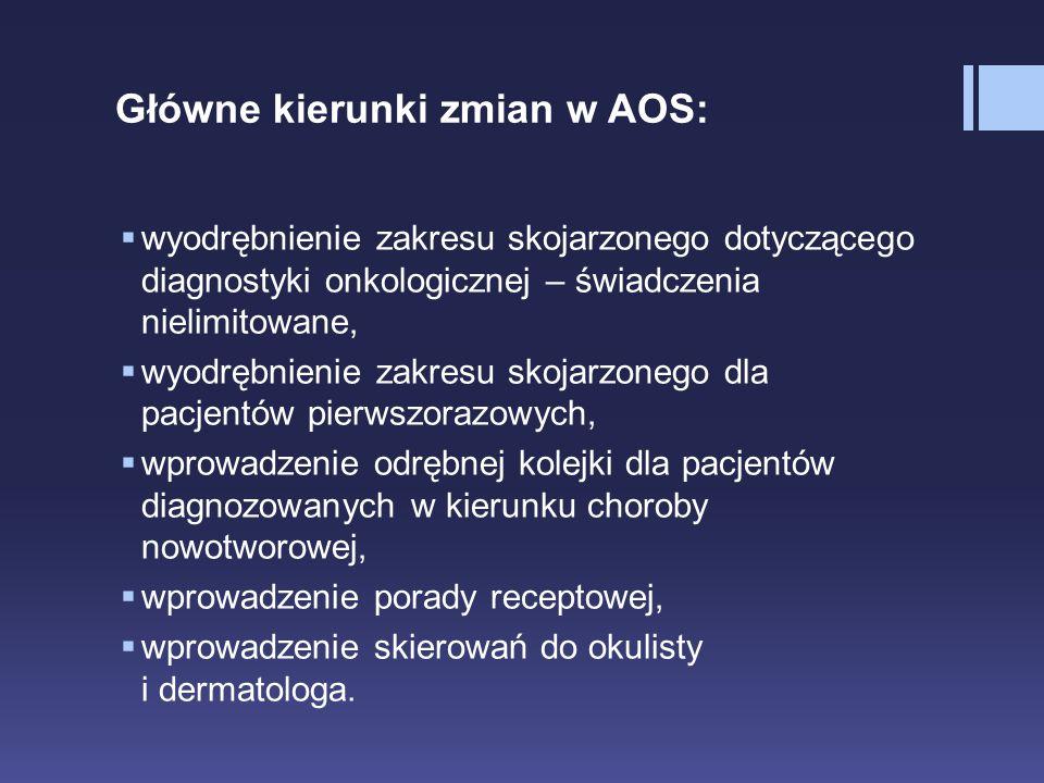 Główne kierunki zmian w AOS:  wyodrębnienie zakresu skojarzonego dotyczącego diagnostyki onkologicznej – świadczenia nielimitowane,  wyodrębnienie z