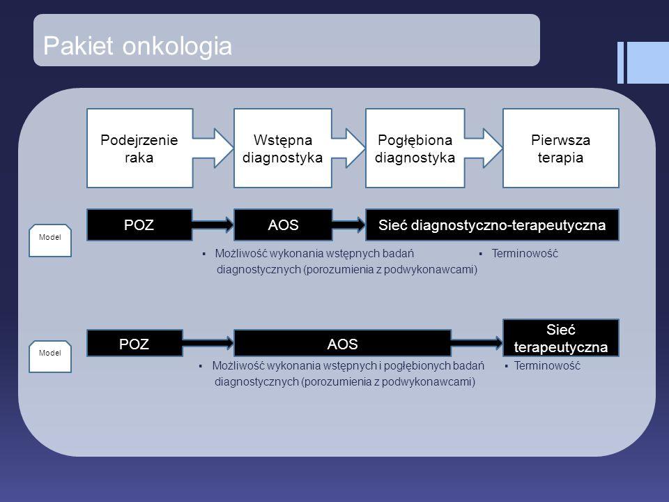 Pakiet onkologia ▪ Możliwość wykonania wstępnych badań ▪ Terminowość diagnostycznych (porozumienia z podwykonawcami) ▪ Możliwość wykonania wstępnych i