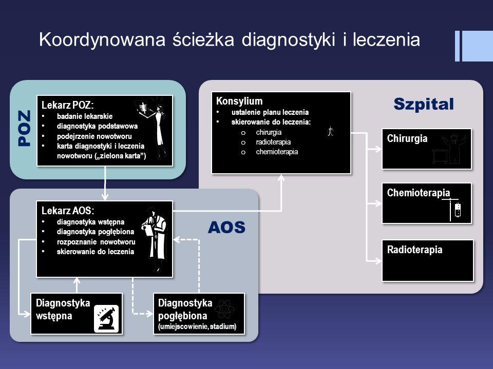 Koordynowana ścieżka diagnostyki i leczenia Lekarz AOS: diagnostyka wstępna diagnostyka pogłębiona rozpoznanie nowotworu skierowanie do leczenia Lekar