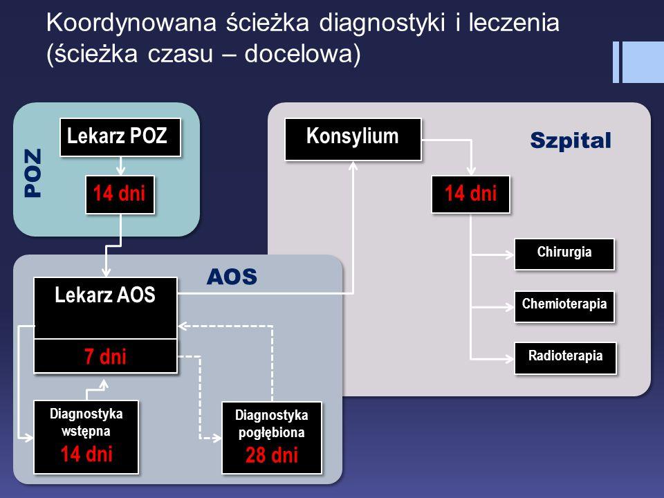 Koordynowana ścieżka diagnostyki i leczenia (ścieżka czasu – docelowa) Lekarz AOS Lekarz POZ Chirurgia Konsylium Chemioterapia Radioterapia Diagnostyk