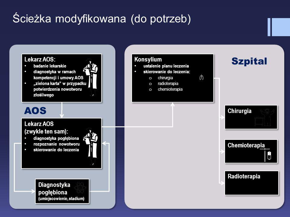 Ścieżka modyfikowana (do potrzeb) Lekarz AOS (zwykle ten sam): diagnostyka pogłębiona rozpoznanie nowotworu skierowanie do leczenia Lekarz AOS (zwykle