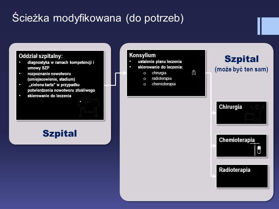 """Oddział szpitalny: diagnostyka w ramach kompetencji i umowy SZP rozpoznanie nowotworu (umiejscowienie, stadium) """"zielona karta"""" w przypadku potwierdze"""