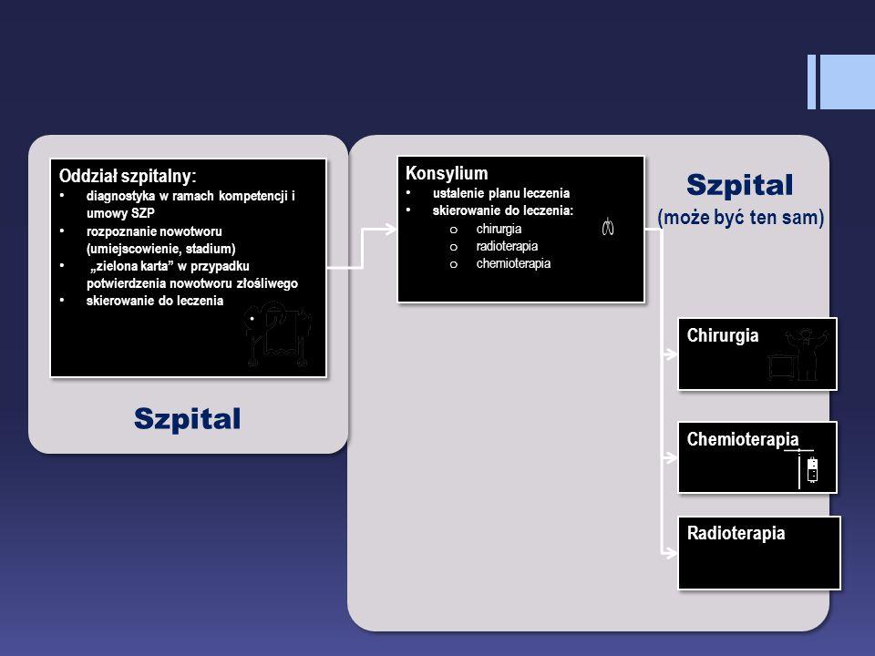 """Ścieżka modyfikowana (do potrzeb) Oddział szpitalny: diagnostyka w ramach kompetencji i umowy SZP rozpoznanie nowotworu (umiejscowienie, stadium) """"zie"""