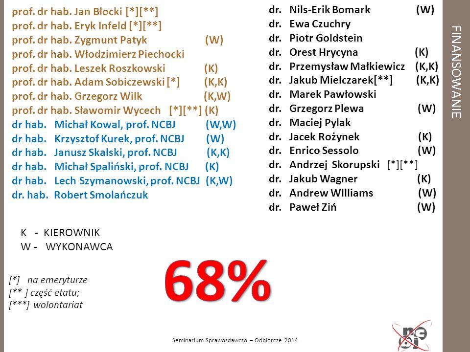FINANSOWANIE prof. dr hab. Jan Błocki [*][**] prof. dr hab. Eryk Infeld [*][**] prof. dr hab. Zygmunt Patyk (W) prof. dr hab. Włodzimierz Piechocki pr