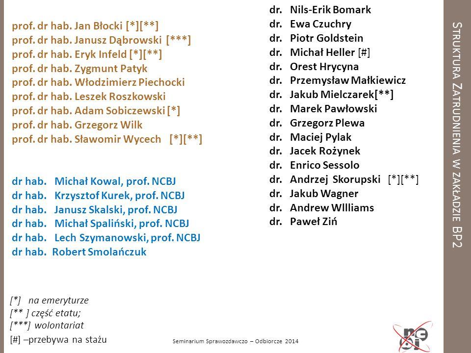 S TRUKTURA Z ATRUDNIENIA W ZAKŁADZIE BP2 prof. dr hab. Jan Błocki [*][**] prof. dr hab. Janusz Dąbrowski [***] prof. dr hab. Eryk Infeld [*][**] prof.