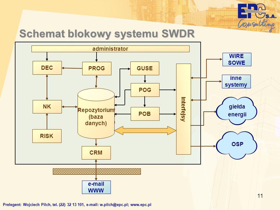 11 Schemat blokowy systemu SWDR administrator interfejsy DEC PROG CRM NK RISK Repozytorium (baza danych) GUSE POG POB e-mail WWW giełda energii OSP WIRE SOWE inne systemy Prelegent: Wojciech Pilch, tel.