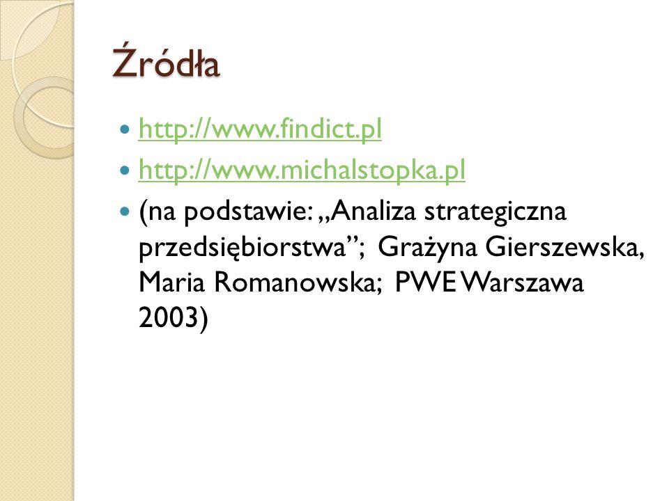 """Źródła http://www.findict.pl http://www.michalstopka.pl (na podstawie: """"Analiza strategiczna przedsiębiorstwa""""; Grażyna Gierszewska, Maria Romanowska;"""