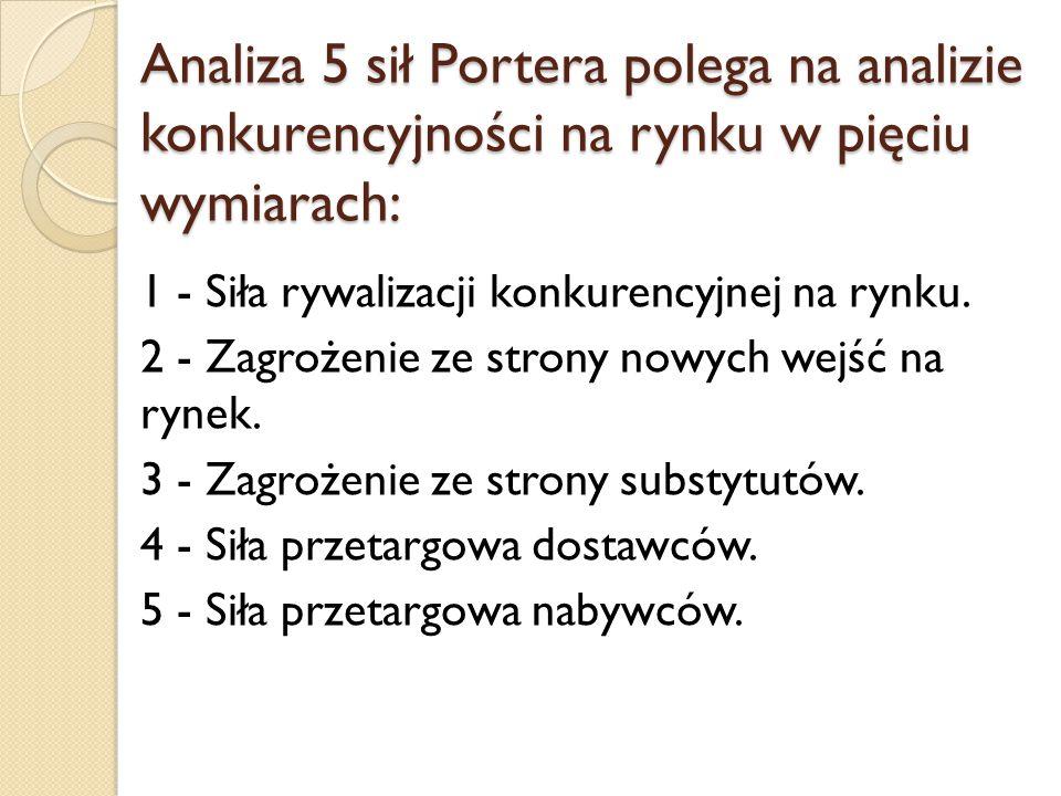 Analiza 5 sił Portera polega na analizie konkurencyjności na rynku w pięciu wymiarach: 1 - Siła rywalizacji konkurencyjnej na rynku. 2 - Zagrożenie ze