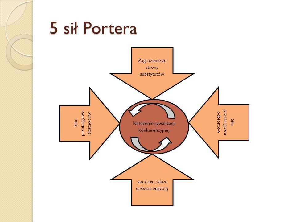 5 sił Portera Natężenie rywalizacji konkurencyjnej Zagrożenie ze strony substytutów Groźba nowych wejść na rynek Siła przetargowa dostawców Siła przet