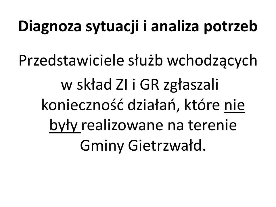 Diagnoza sytuacji i analiza potrzeb Przedstawiciele służb wchodzących w skład ZI i GR zgłaszali konieczność działań, które nie były realizowane na terenie Gminy Gietrzwałd.
