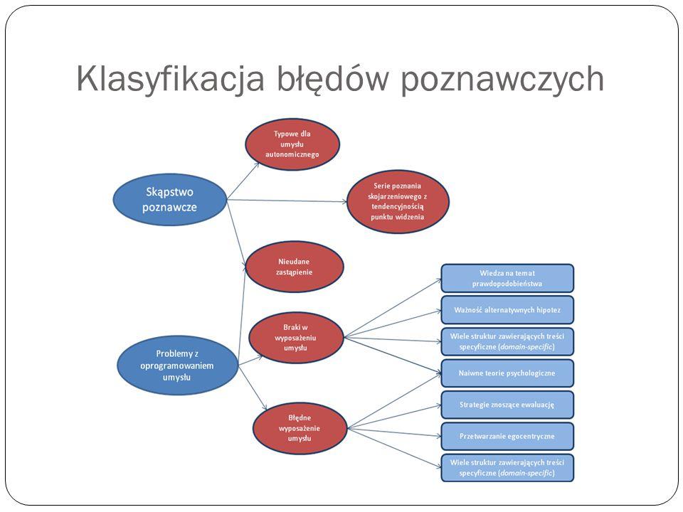 Klasyfikacja błędów poznawczych