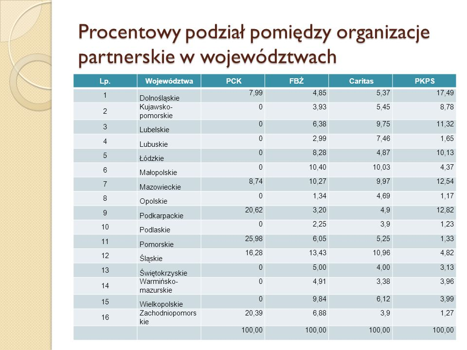 Procentowy podział pomiędzy organizacje partnerskie w województwach Lp.Województwa PCKFBŻ Caritas PKPS 1 Dolnośląskie 7,994,855,3717,49 2 Kujawsko- po