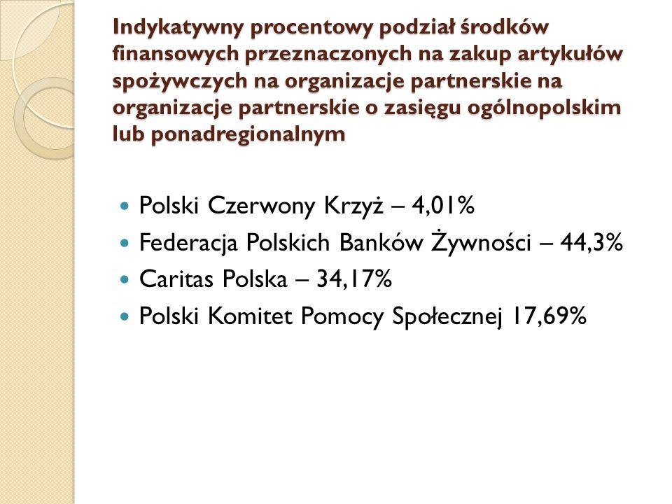 Indykatywny procentowy podział środków finansowych przeznaczonych na zakup artykułów spożywczych na organizacje partnerskie na organizacje partnerskie