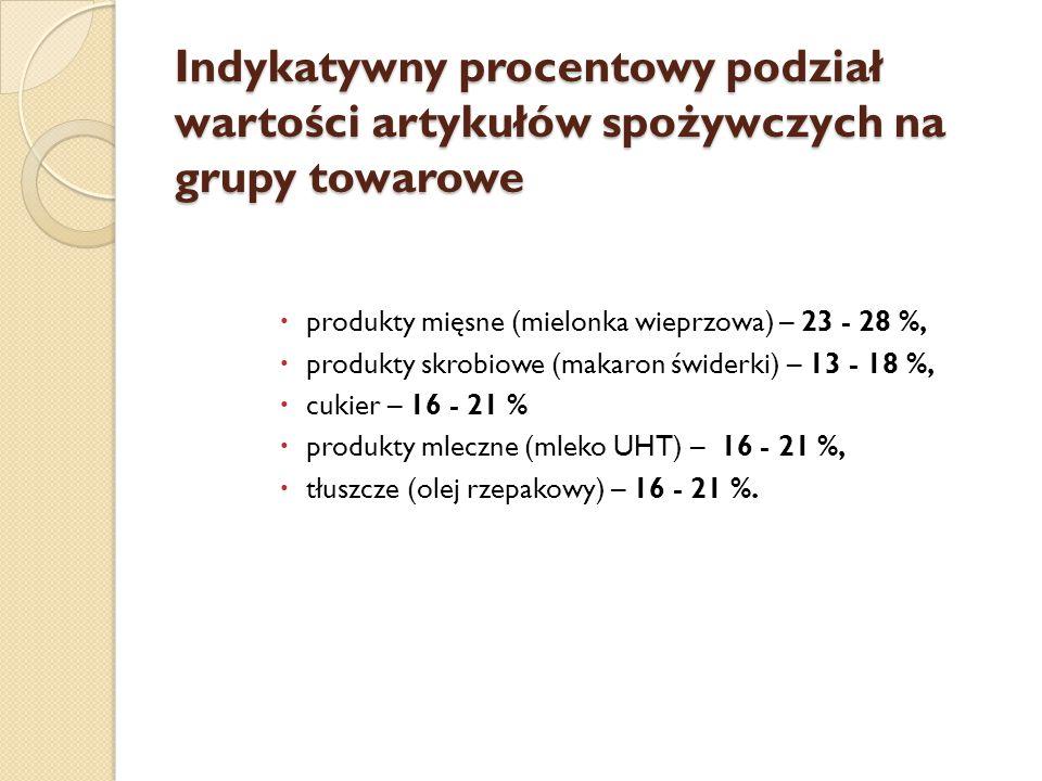 Indykatywny procentowy podział wartości artykułów spożywczych na grupy towarowe  produkty mięsne (mielonka wieprzowa) – 23 - 28 %,  produkty skrobio