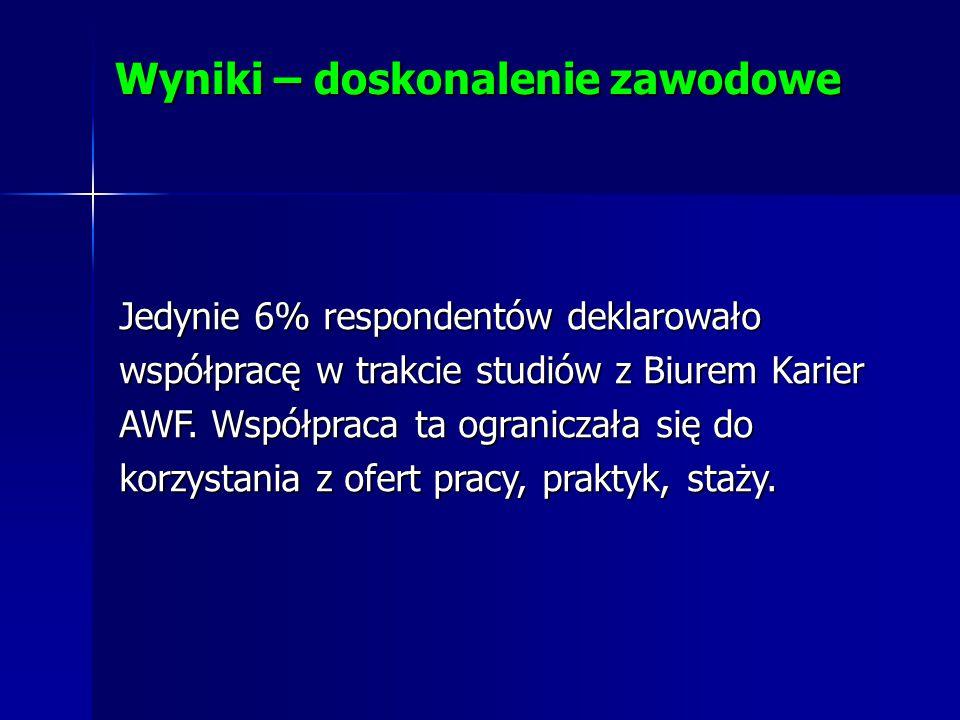 Jedynie 6% respondentów deklarowało współpracę w trakcie studiów z Biurem Karier AWF.