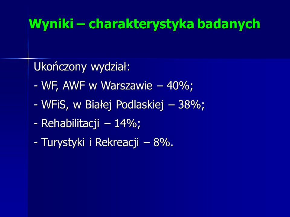 Ukończony wydział: - WF, AWF w Warszawie – 40%; - WFiS, w Białej Podlaskiej – 38%; - Rehabilitacji – 14%; - Turystyki i Rekreacji – 8%. Wyniki – chara
