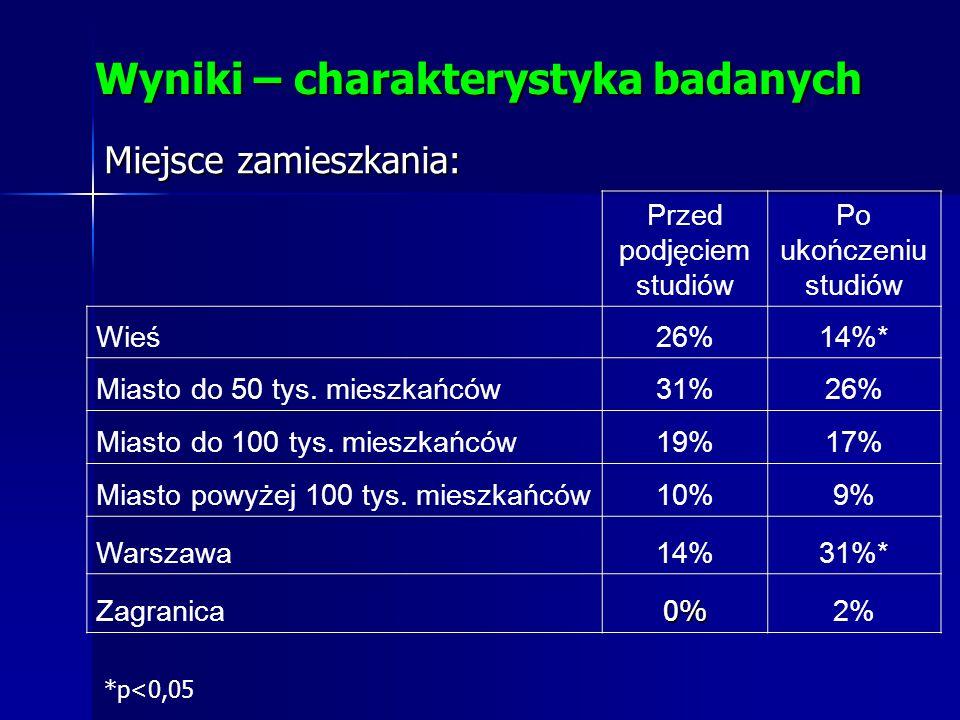 Przed podjęciem studiów Po ukończeniu studiów Wieś26%14%* Miasto do 50 tys. mieszkańców31%26% Miasto do 100 tys. mieszkańców19%17% Miasto powyżej 100