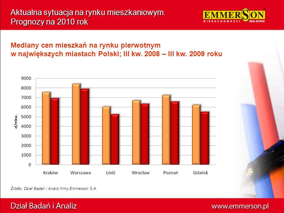 Aktualna sytuacja na rynku mieszkaniowym. Prognozy na 2010 rok Źródło: Dział Badań i Analiz firmy Emmerson S.A. Mediany cen mieszkań na rynku pierwotn