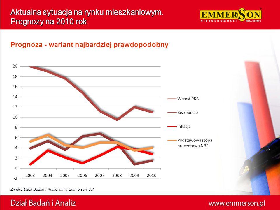Źródło: Dział Badań i Analiz firmy Emmerson S.A. Aktualna sytuacja na rynku mieszkaniowym. Prognozy na 2010 rok Prognoza - wariant najbardziej prawdop
