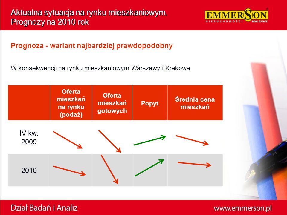 W konsekwencji na rynku mieszkaniowym Warszawy i Krakowa: Oferta mieszkań na rynku (podaż) Oferta mieszkań gotowych Popyt Średnia cena mieszkań IV kw.